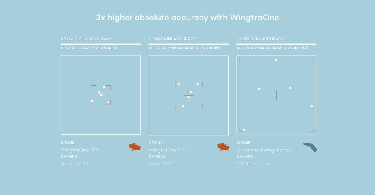 Webinar: How to achieve 1 cm drone survey accuracy in your